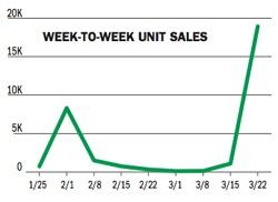 Pubweekly sales chart
